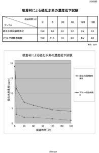 硫化水素の試験結果